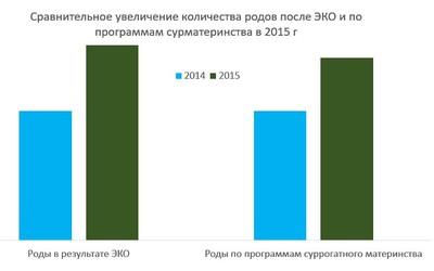 СМ в России: 2 цифры и 4 вывода